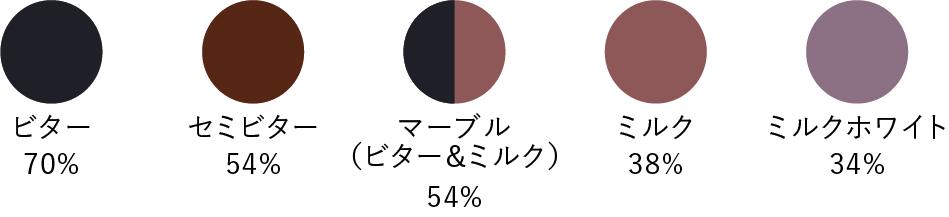 ビター70%、セミビター54%、マーブル54%、ミルク38%、ミルクホワイト34%