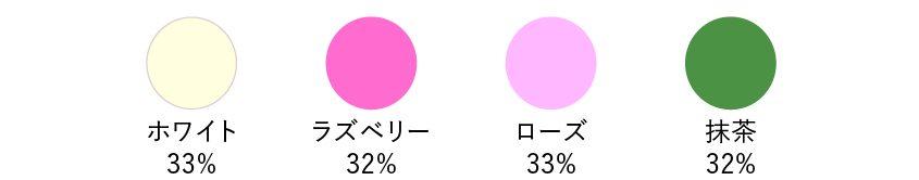 ホワイト33%、ラズベリー32%、ローズ33%、抹茶32%